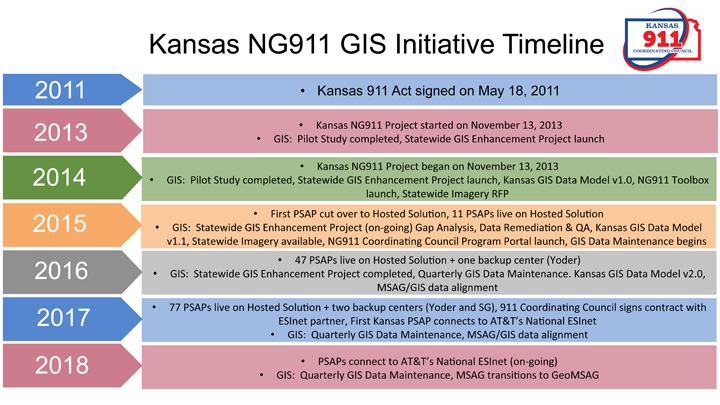 NG911 GIS Initiative Timeline
